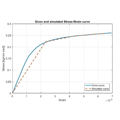 Elasto-plastic material modelling and validation using LS-DYNA
